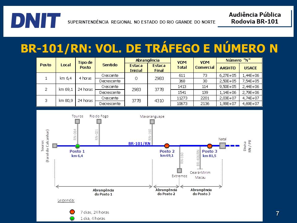 BR-101/RN: VOL. DE TRÁFEGO E NÚMERO N