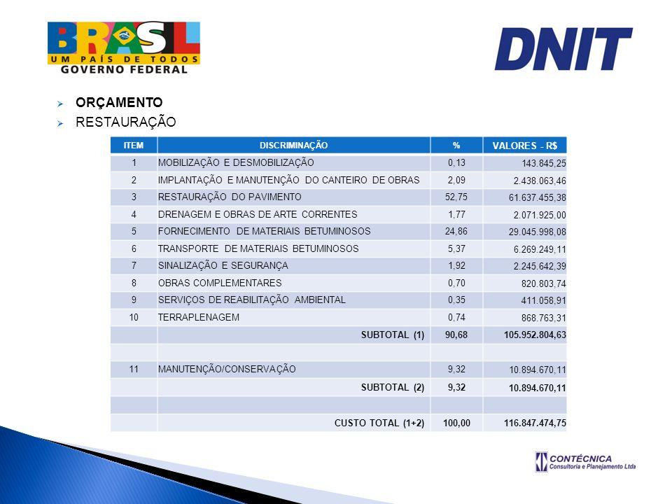 ORÇAMENTO RESTAURAÇÃO VALORES - R$ 1 MOBILIZAÇÃO E DESMOBILIZAÇÃO 0,13