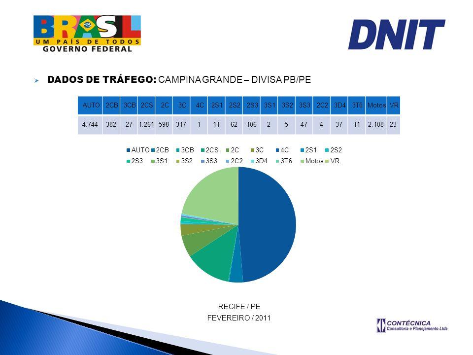 DADOS DE TRÁFEGO: CAMPINA GRANDE – DIVISA PB/PE