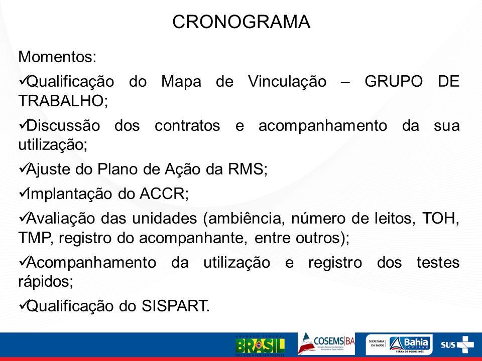 CRONOGRAMA Momentos: Qualificação do Mapa de Vinculação – GRUPO DE TRABALHO; Discussão dos contratos e acompanhamento da sua utilização;
