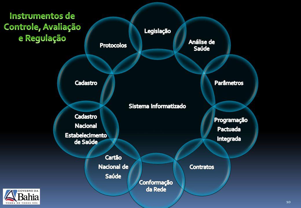 Instrumentos de Controle, Avaliação e Regulação