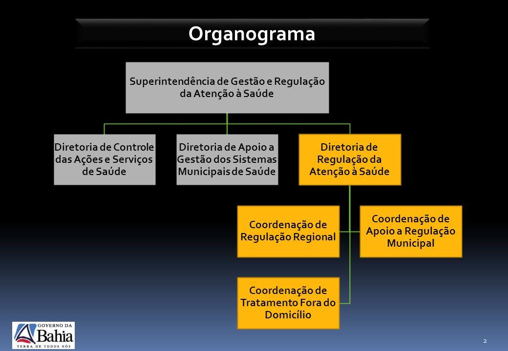 Organograma Superintendência de Gestão e Regulação da Atenção à Saúde