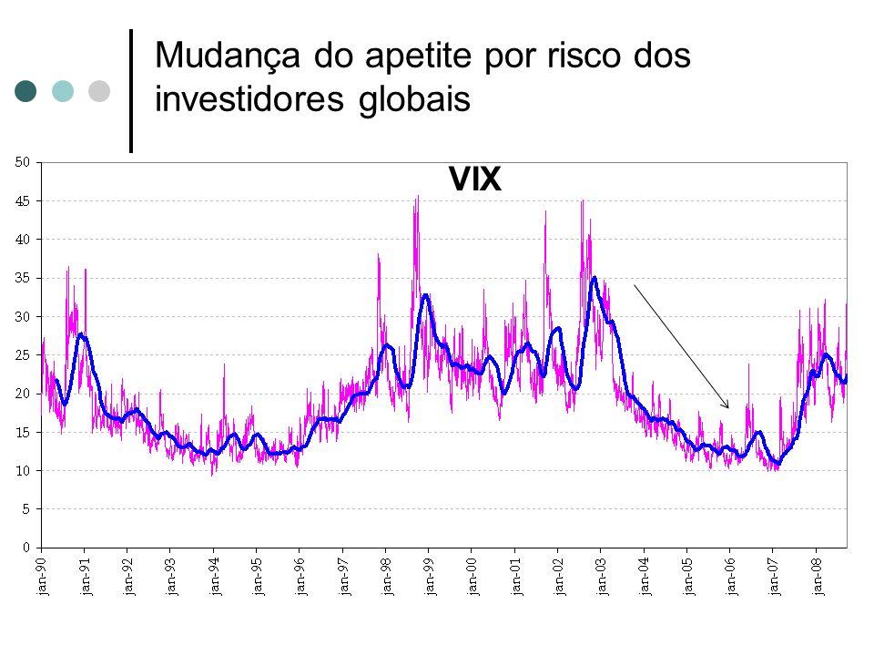Mudança do apetite por risco dos investidores globais