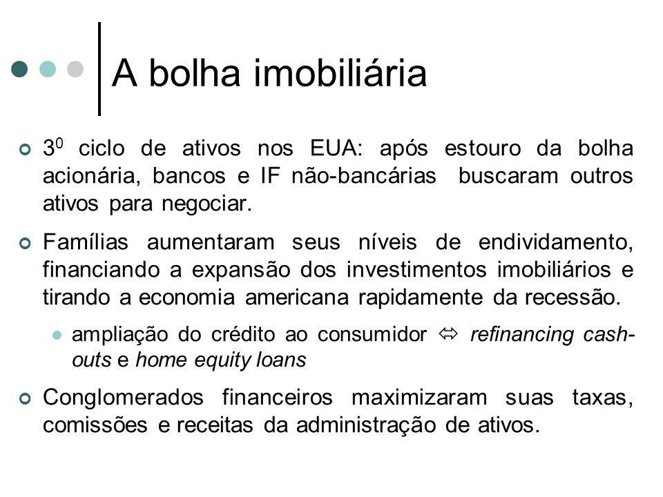 A bolha imobiliária 30 ciclo de ativos nos EUA: após estouro da bolha acionária, bancos e IF não-bancárias buscaram outros ativos para negociar.