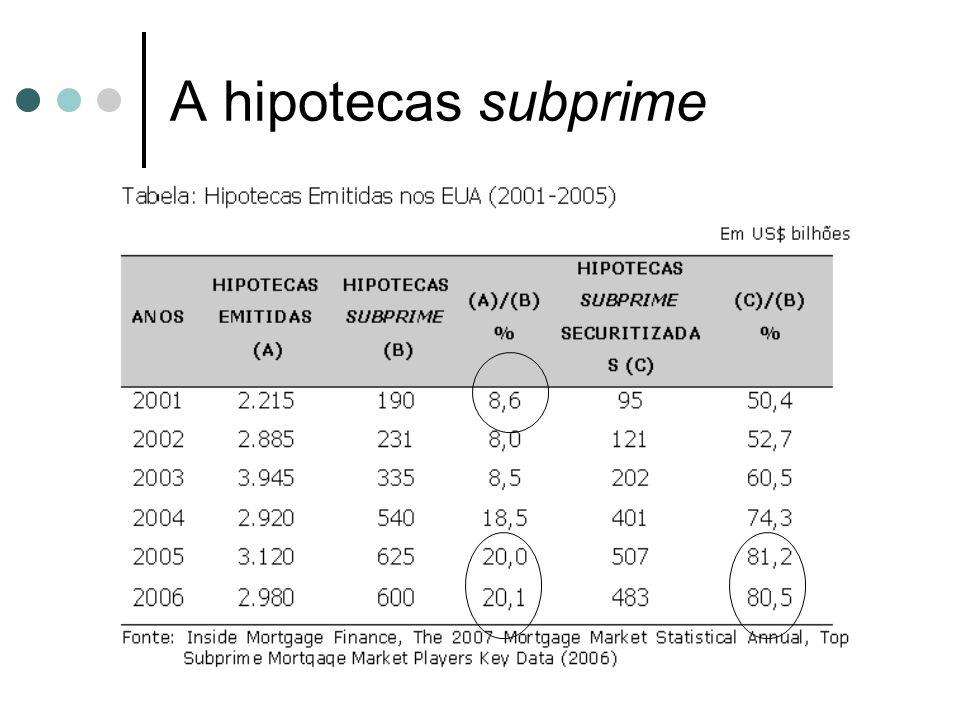 A hipotecas subprime