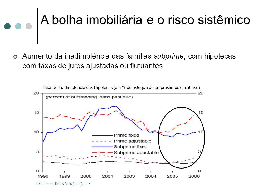 A bolha imobiliária e o risco sistêmico