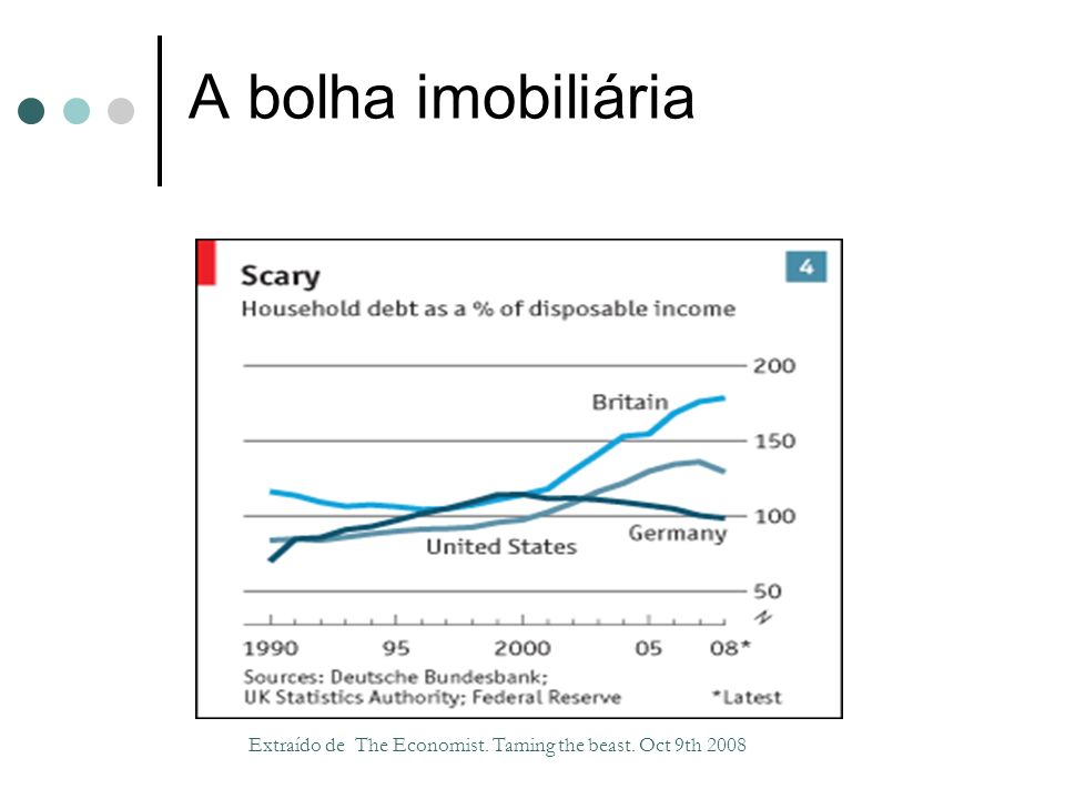 A bolha imobiliária Extraído de The Economist. Taming the beast. Oct 9th 2008 30