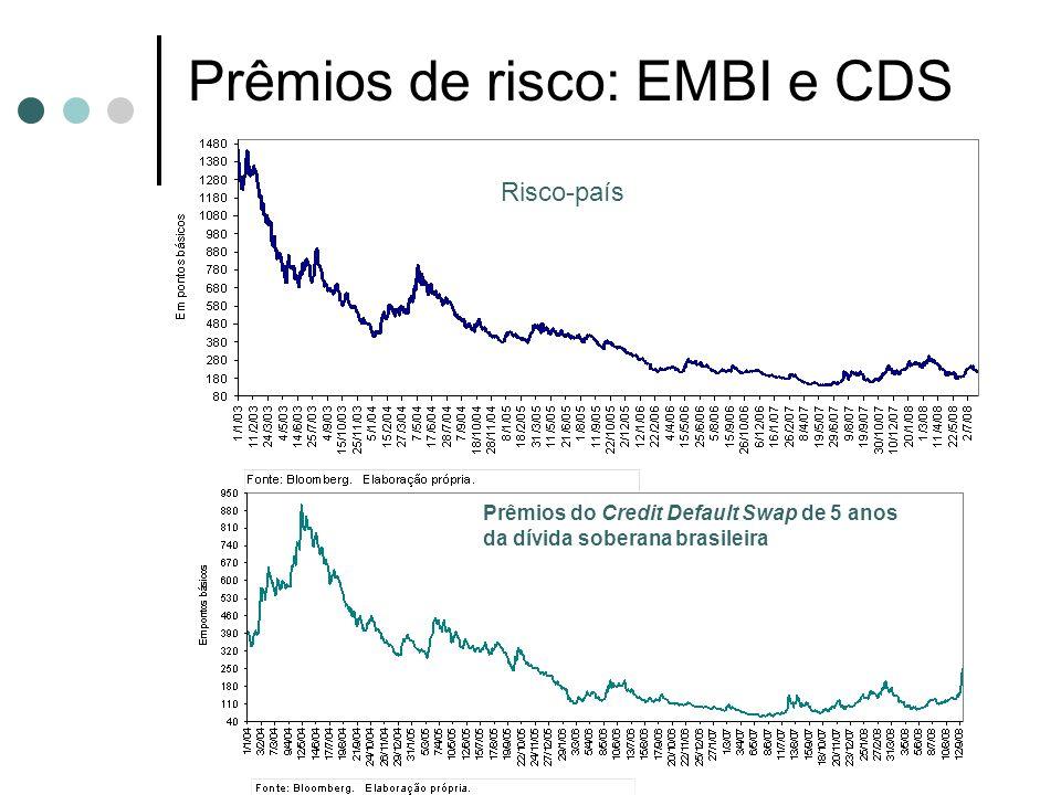 Prêmios de risco: EMBI e CDS