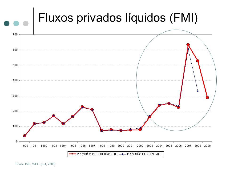 Fluxos privados líquidos (FMI)