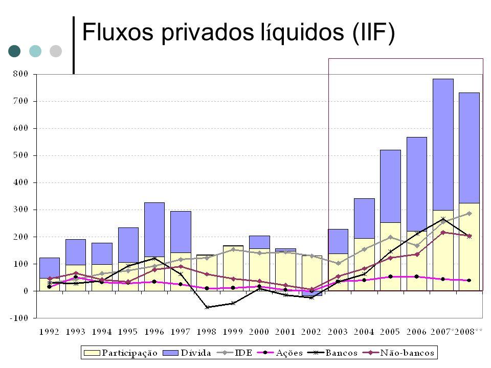 Fluxos privados líquidos (IIF)