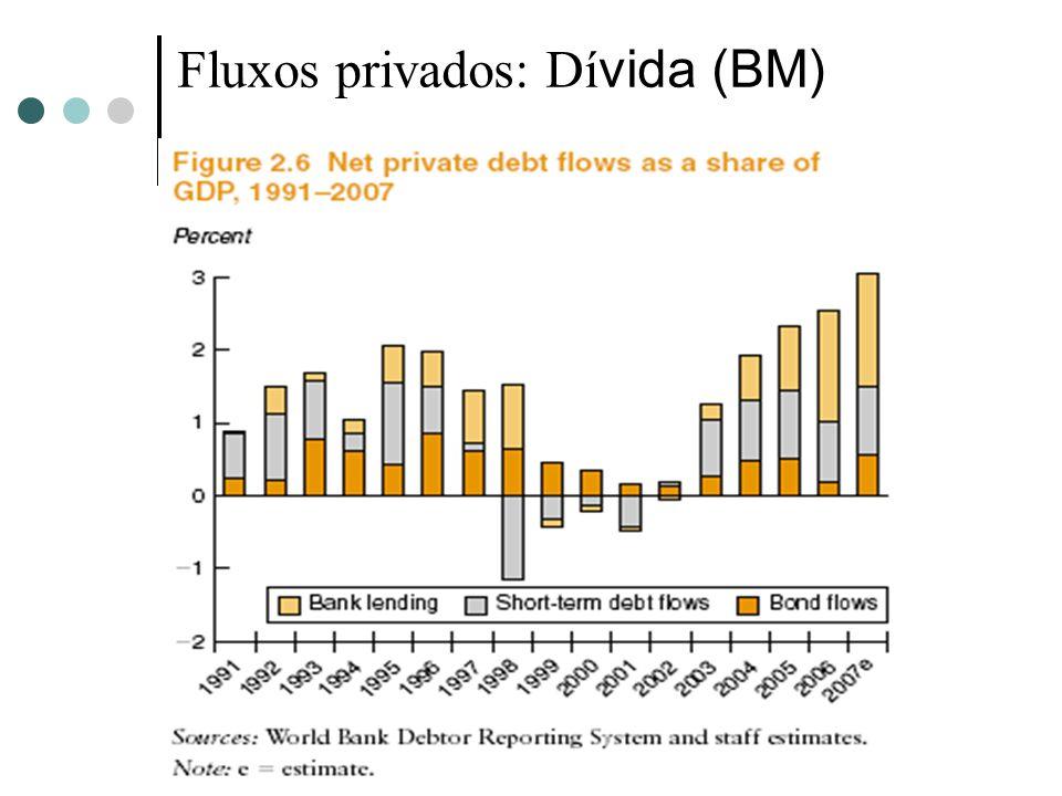 Fluxos privados: Dívida (BM)