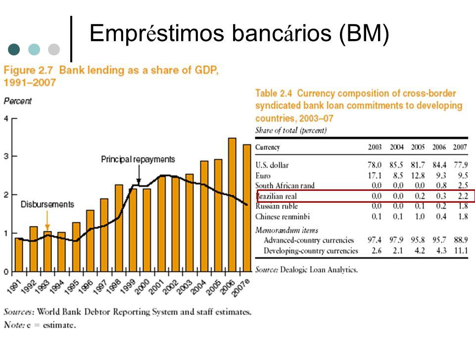 Empréstimos bancários (BM)