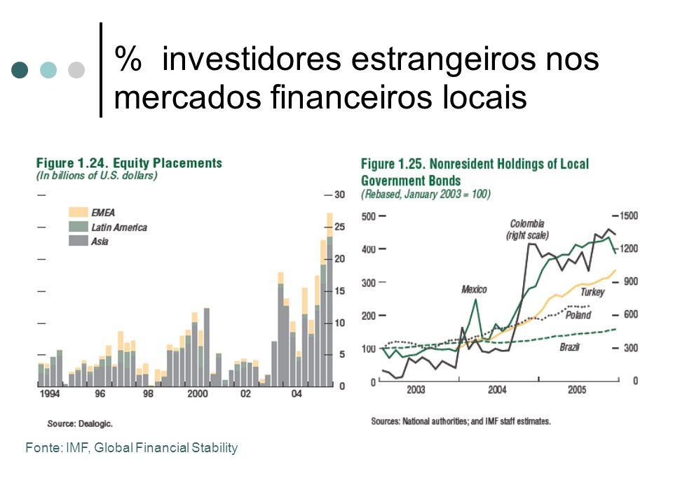 % investidores estrangeiros nos mercados financeiros locais