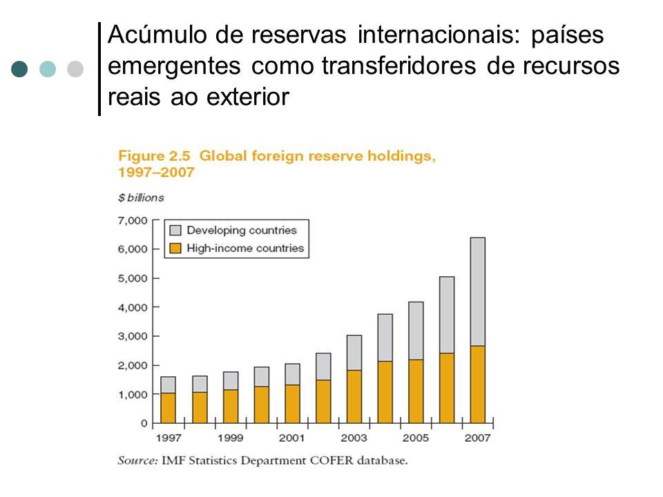 Acúmulo de reservas internacionais: países emergentes como transferidores de recursos reais ao exterior