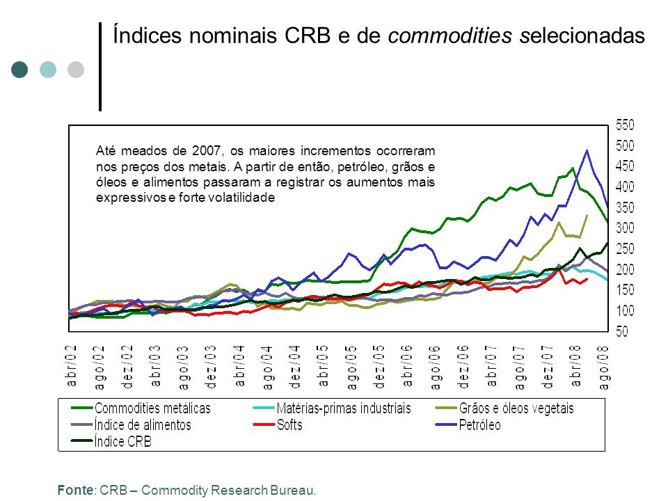 Índices nominais CRB e de commodities selecionadas