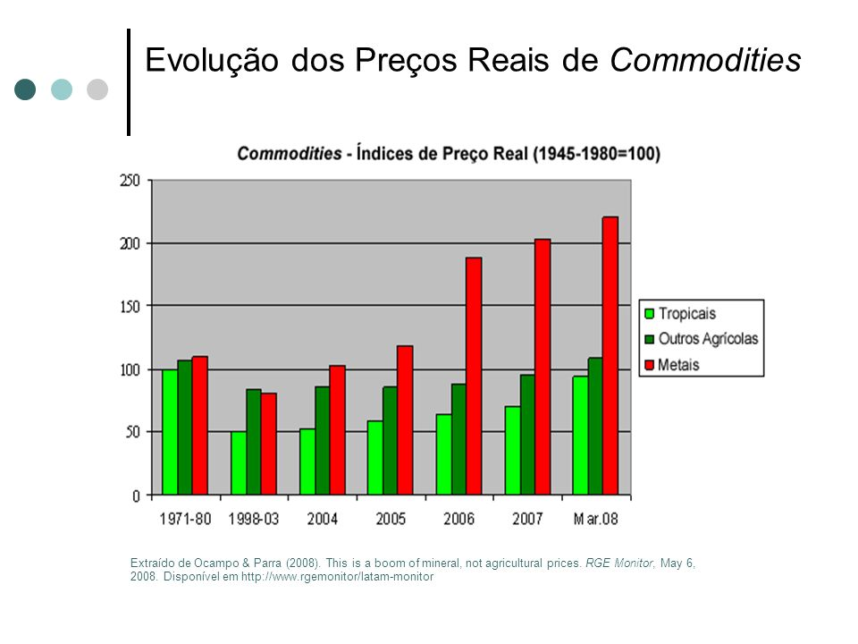 Evolução dos Preços Reais de Commodities