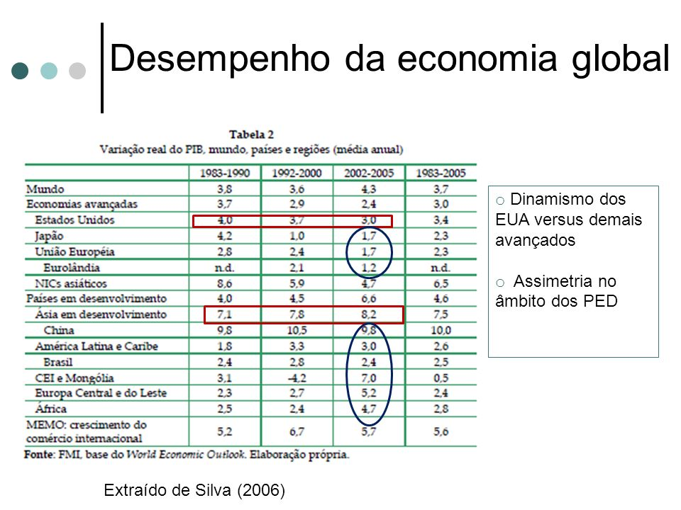 Desempenho da economia global