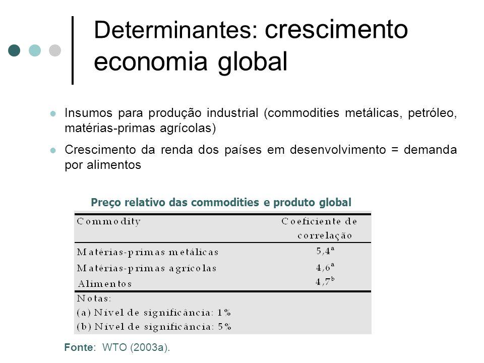Determinantes: crescimento economia global