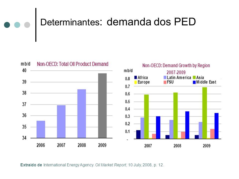 Determinantes: demanda dos PED