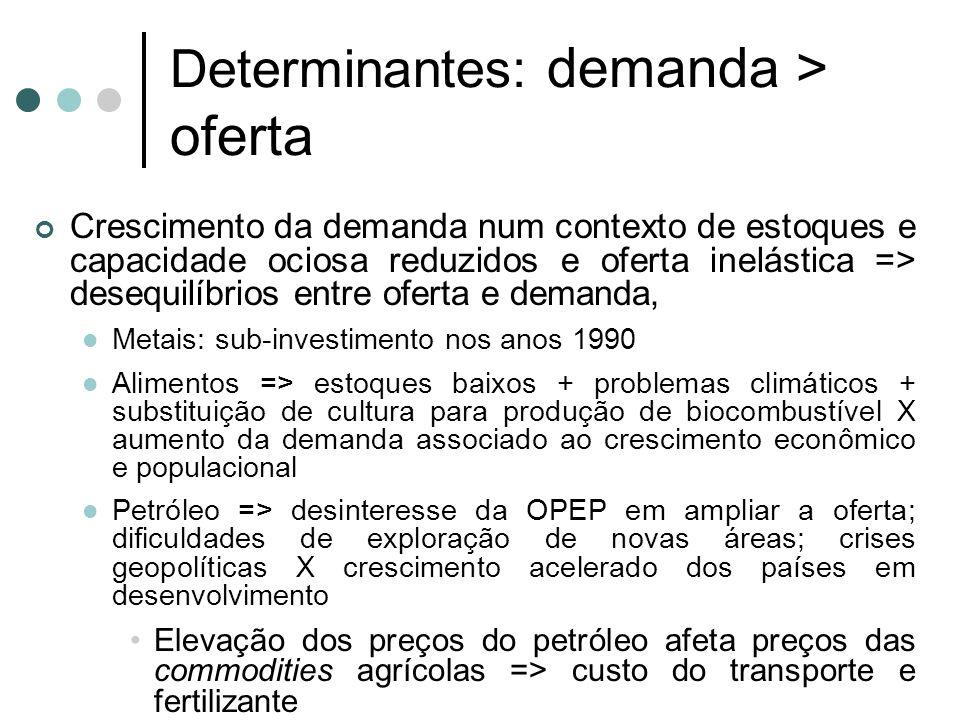 Determinantes: demanda > oferta