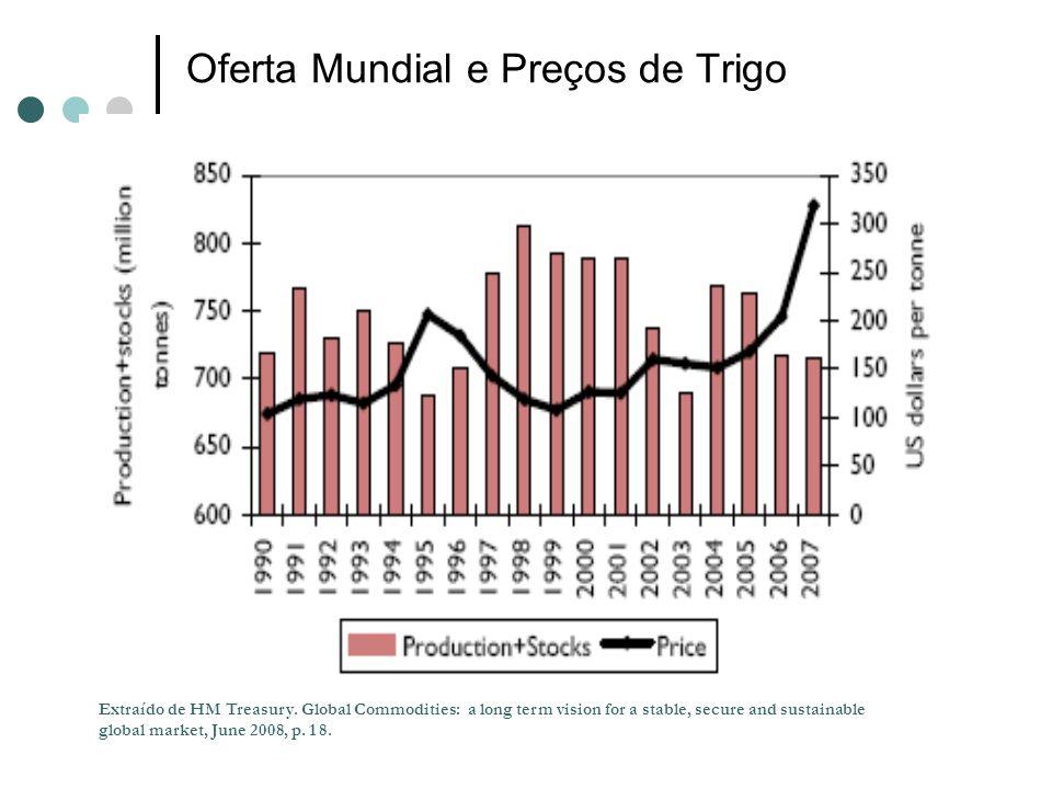 Oferta Mundial e Preços de Trigo