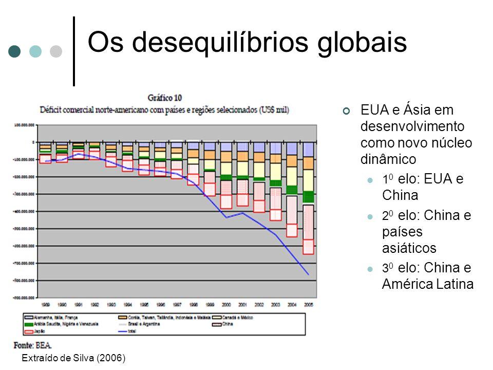 Os desequilíbrios globais