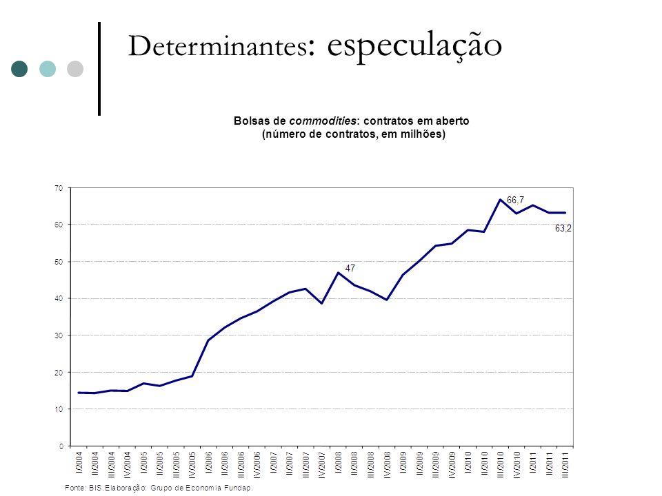 (número de contratos, em milhões)