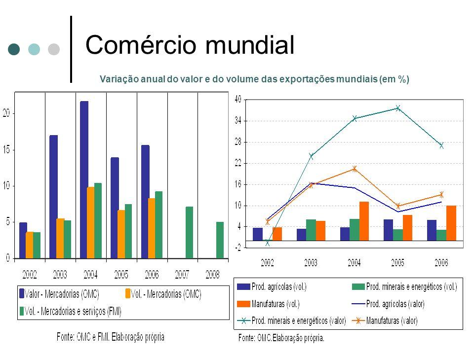 Comércio mundial Variação anual do valor e do volume das exportações mundiais (em %)