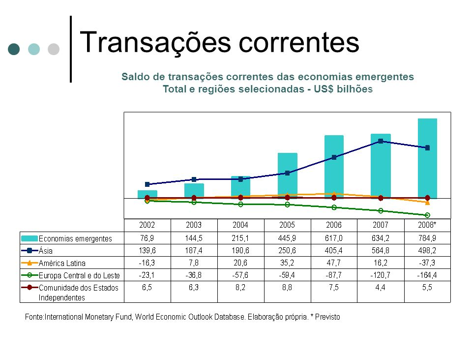 Saldo de transações correntes das economias emergentes