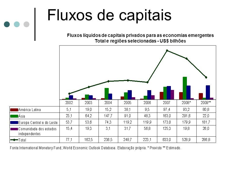Fluxos líquidos de capitais privados para as economias emergentes