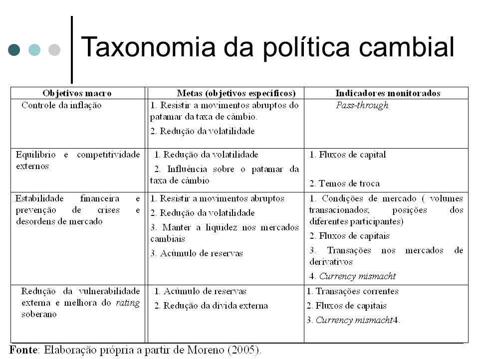 Taxonomia da política cambial