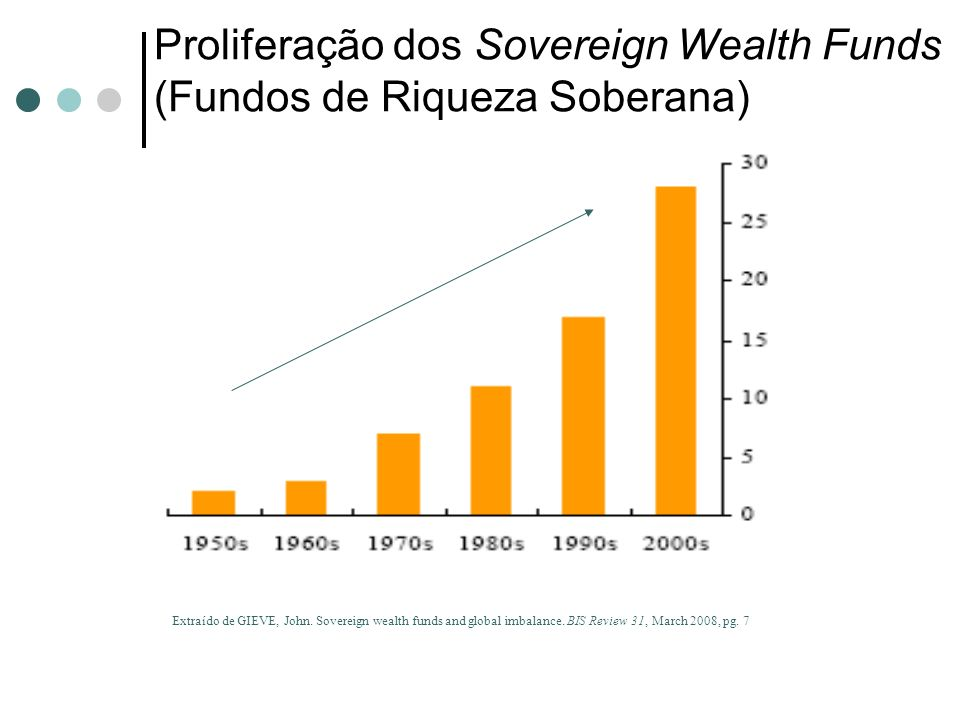 Proliferação dos Sovereign Wealth Funds (Fundos de Riqueza Soberana)