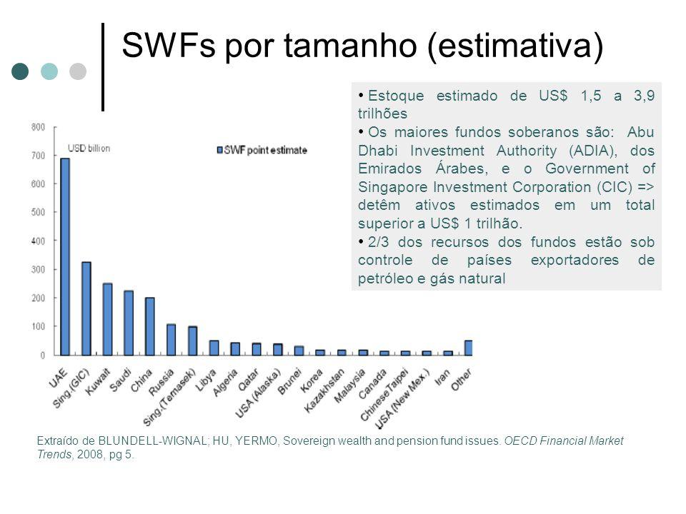 SWFs por tamanho (estimativa)