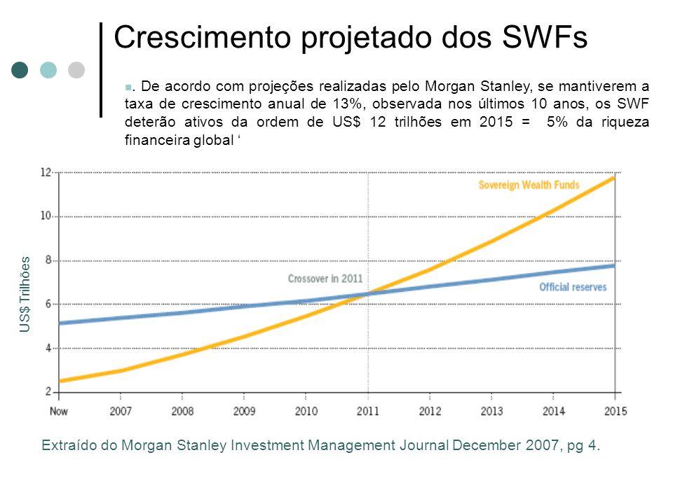 Crescimento projetado dos SWFs