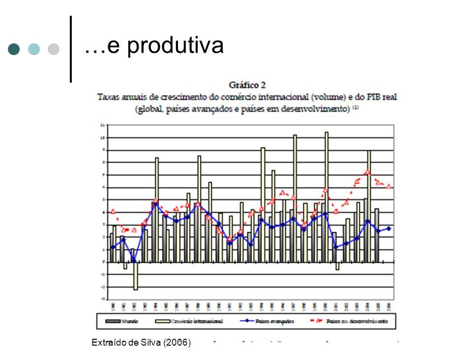 …e produtiva Extraído de Silva (2006) 8