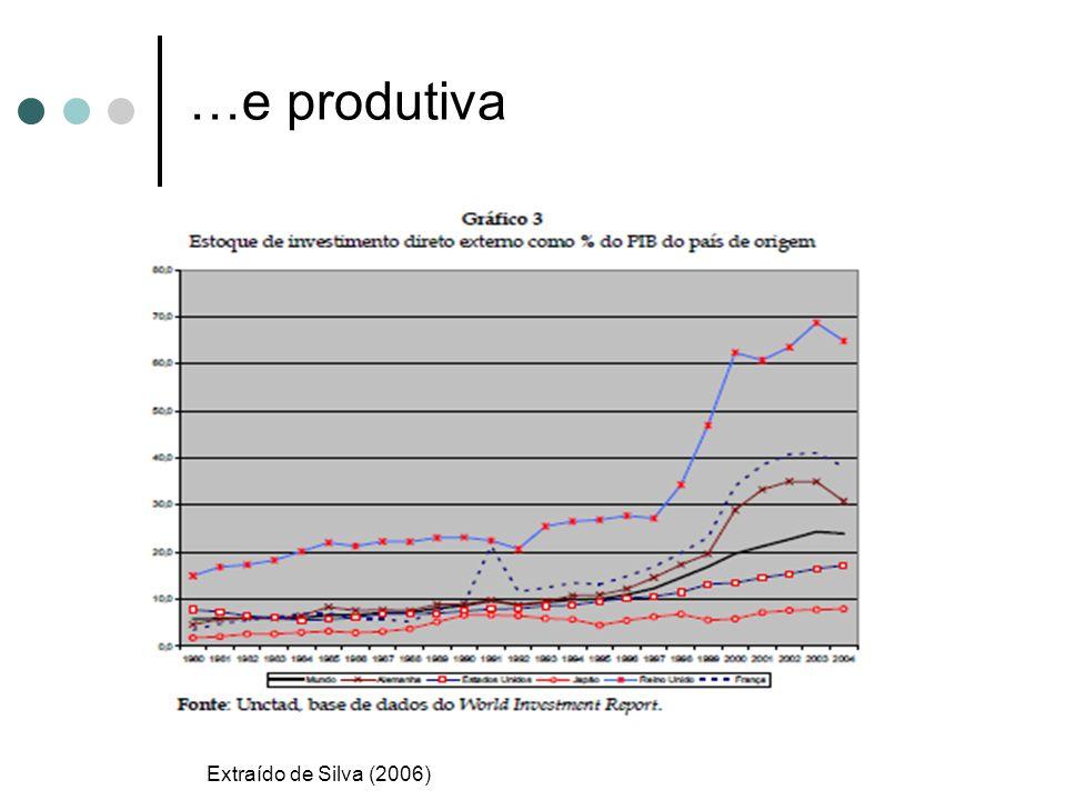…e produtiva Extraído de Silva (2006) 9