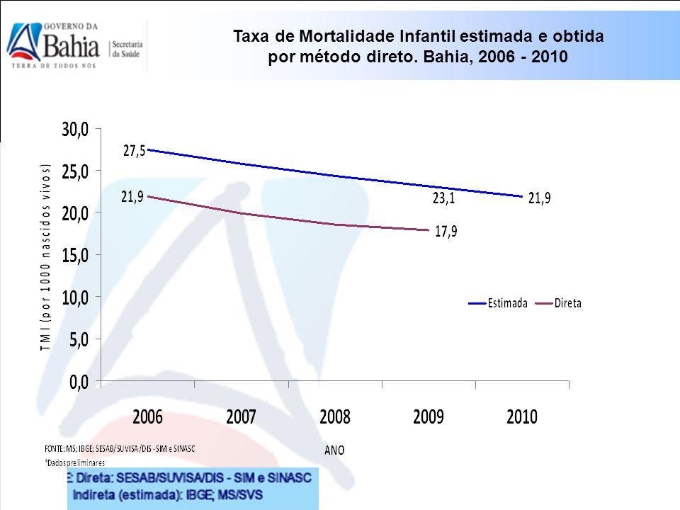 Taxa de Mortalidade Infantil estimada e obtida por método direto