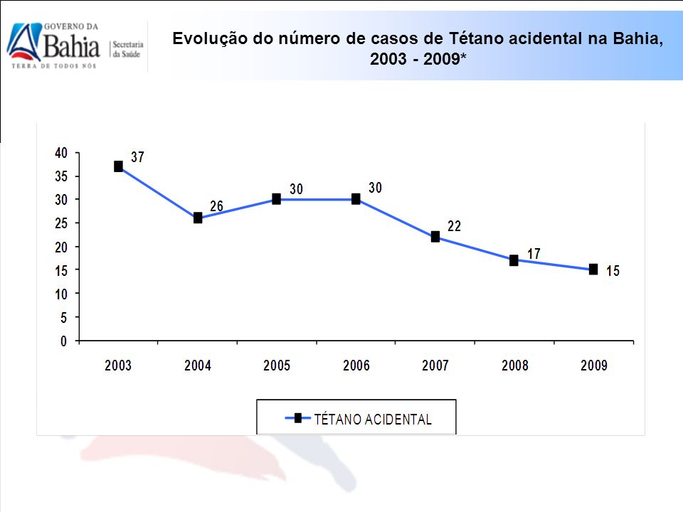 Evolução do número de casos de Tétano acidental na Bahia,