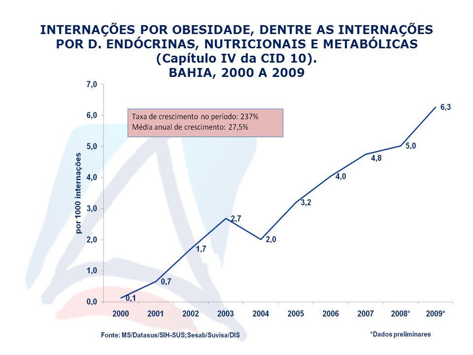 INTERNAÇÕES POR OBESIDADE, DENTRE AS INTERNAÇÕES POR D