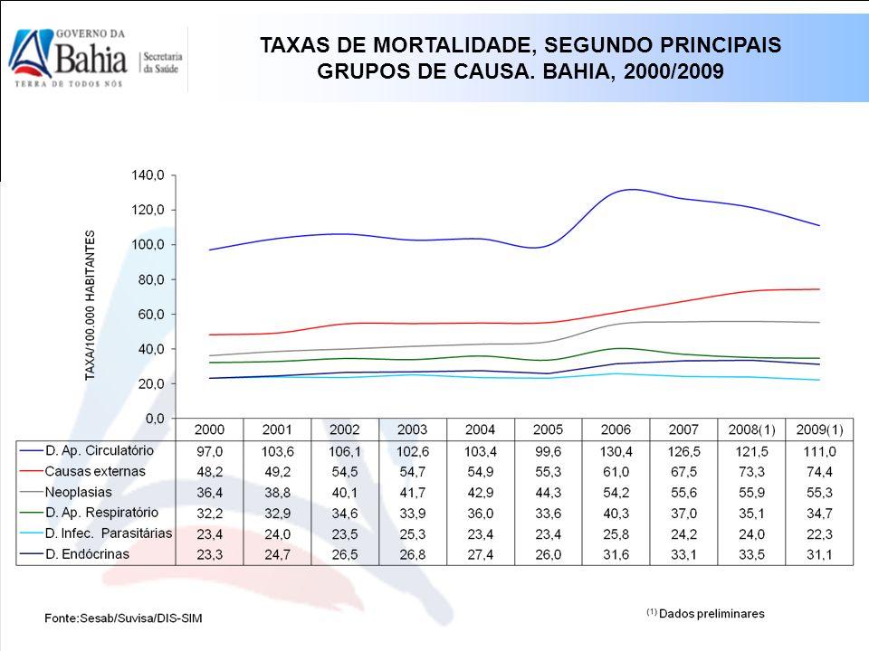 TAXAS DE MORTALIDADE, SEGUNDO PRINCIPAIS GRUPOS DE CAUSA