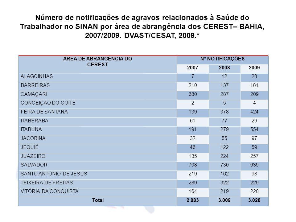 Número de notificações de agravos relacionados à Saúde do Trabalhador no SINAN por área de abrangência dos CEREST– BAHIA, 2007/2009. DVAST/CESAT, 2009.*