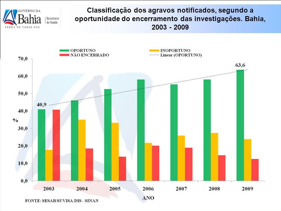 Classificação dos agravos notificados, segundo a oportunidade do encerramento das investigações.