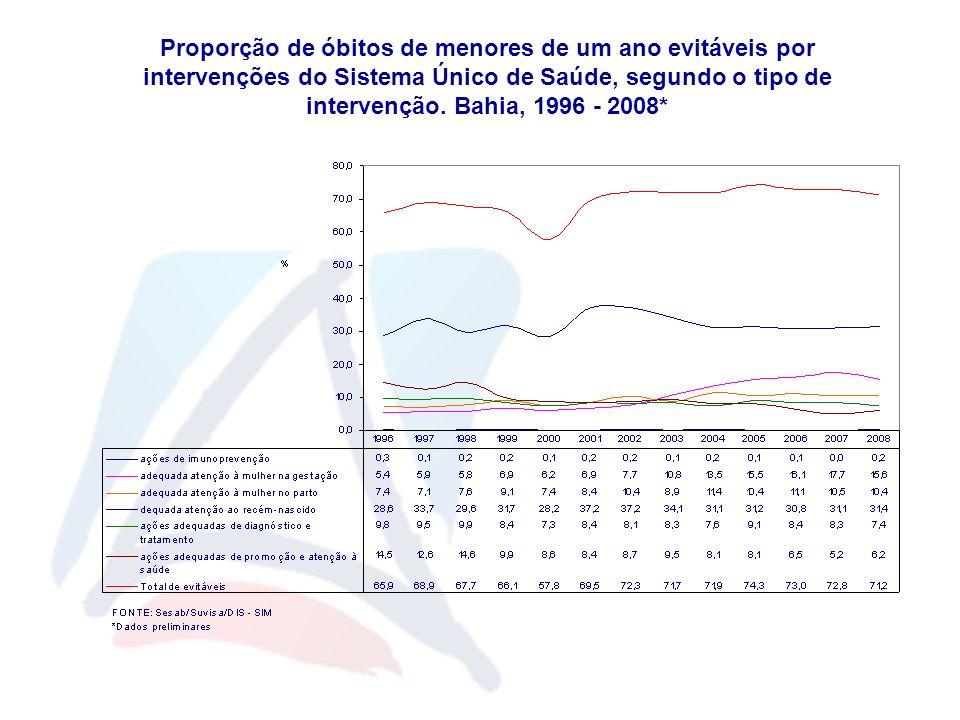 Proporção de óbitos de menores de um ano evitáveis por intervenções do Sistema Único de Saúde, segundo o tipo de intervenção.