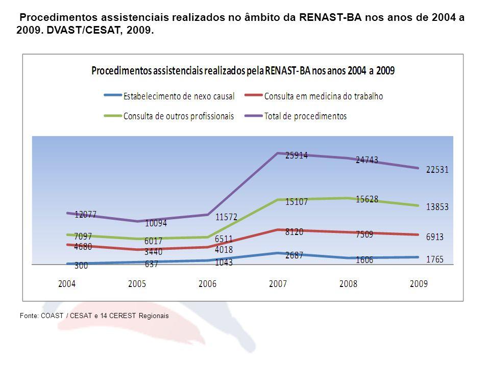 Procedimentos assistenciais realizados no âmbito da RENAST-BA nos anos de 2004 a 2009. DVAST/CESAT, 2009.
