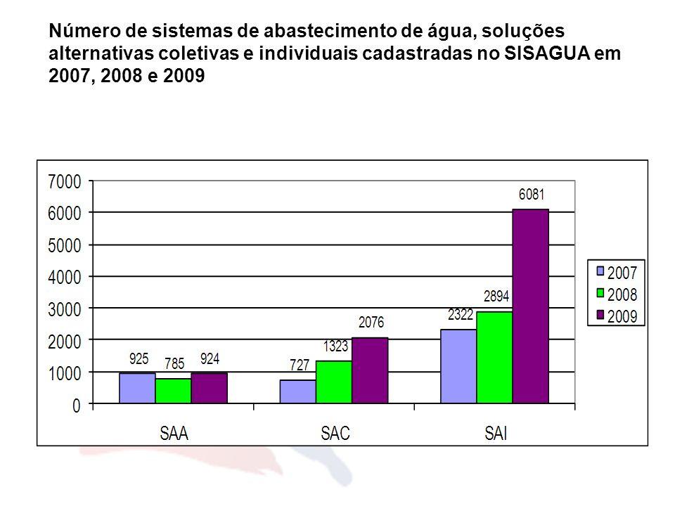 Número de sistemas de abastecimento de água, soluções alternativas coletivas e individuais cadastradas no SISAGUA em 2007, 2008 e 2009
