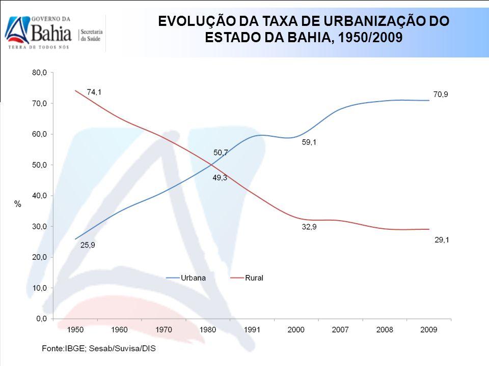 EVOLUÇÃO DA TAXA DE URBANIZAÇÃO DO ESTADO DA BAHIA, 1950/2009