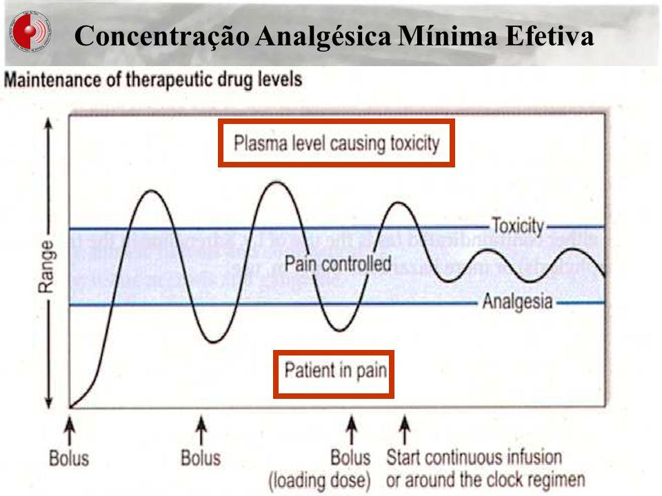 Concentração Analgésica Mínima Efetiva
