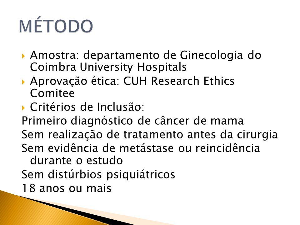 MÉTODO Amostra: departamento de Ginecologia do Coimbra University Hospitals. Aprovação ética: CUH Research Ethics Comitee.