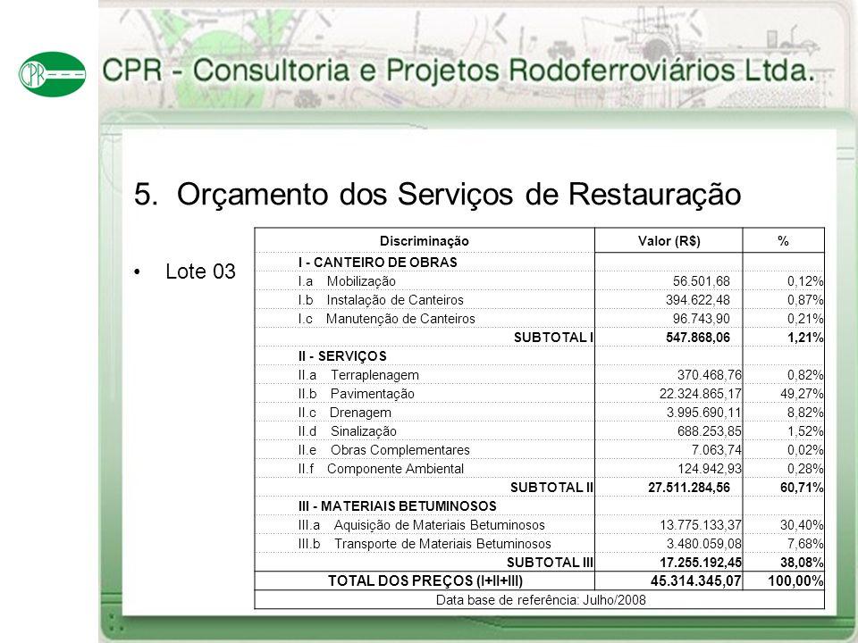 5. Orçamento dos Serviços de Restauração