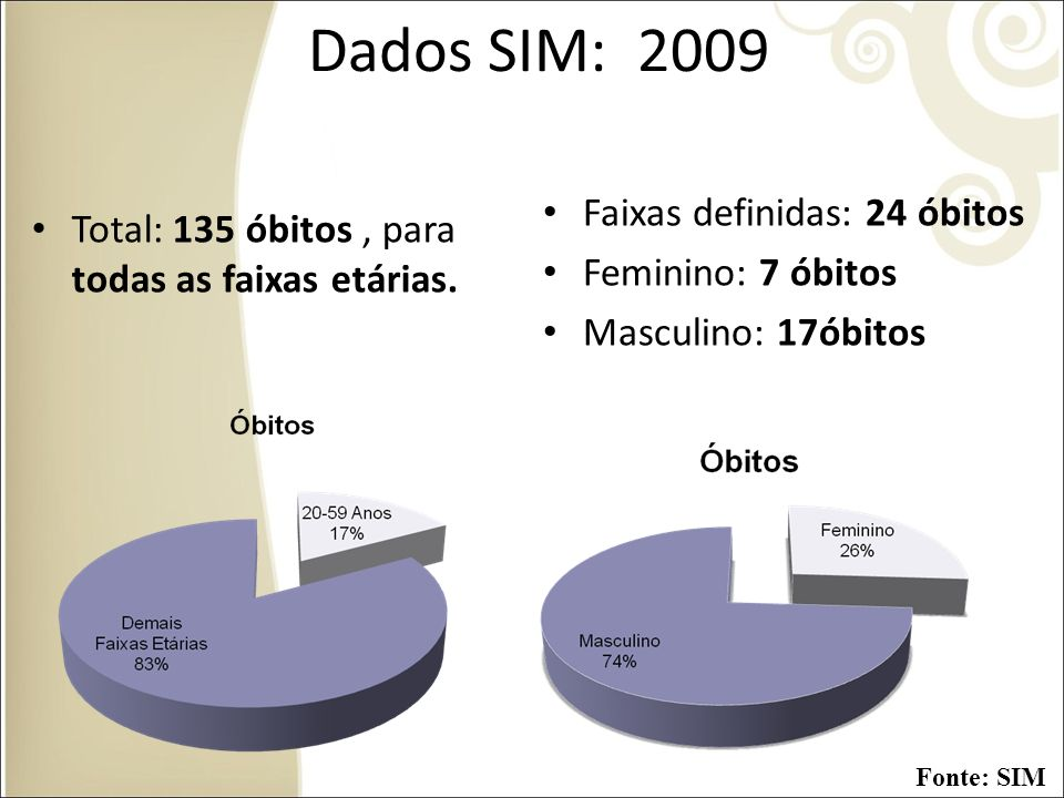 Dados SIM: 2009 Faixas definidas: 24 óbitos